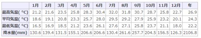 石垣島の年間の天気
